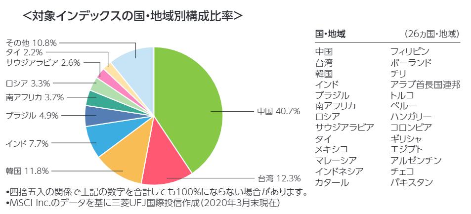eMAXIS Slim 新興国株式インデックスの対象インデックスの国・地域別構成比率